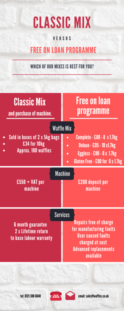 Infographic for which waffle will work
