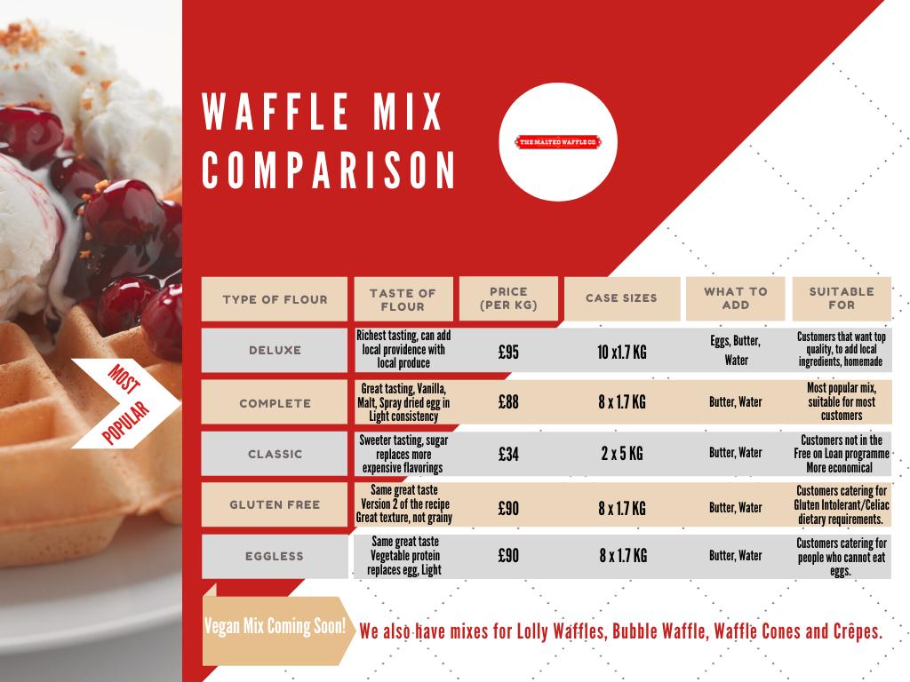 Waffle Mix Comparison Chart.